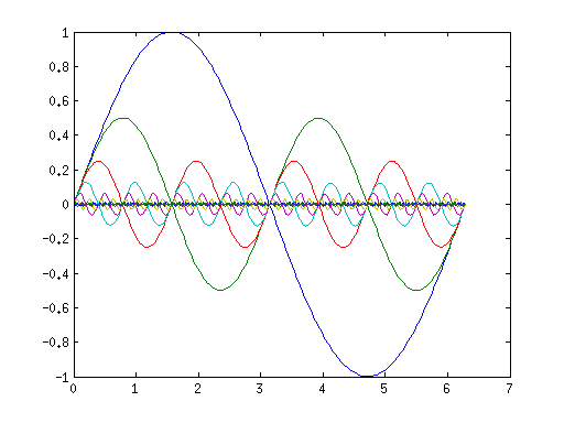Sine waves with geometrically decreasing period and amplitude